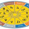 LA RISA VA POR SIGNOS  : Descubre tu sentido del humor según tu horóscopo